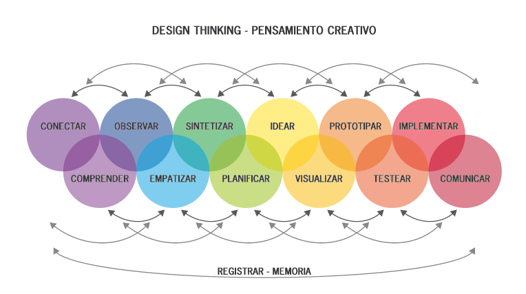 Etapas del proceso del Design Thinking - Actitud Creativa