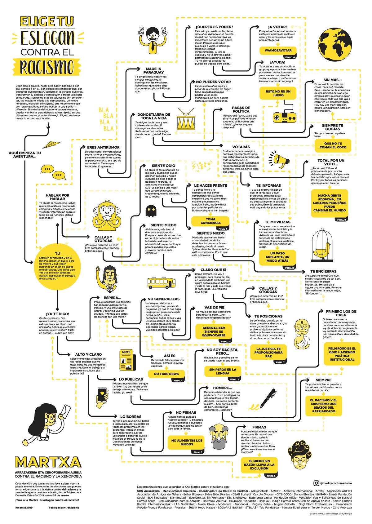 Mapa de opciones para la campaña de comunicación contra el racismo diseñada en Ciclo Formativo de Grado Superior en Gráfica Publicitaria Usandizaga