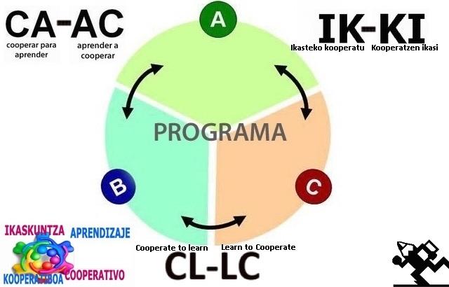 Aprendizaje-ikaskPeña